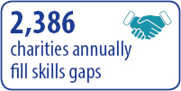 2386 charities annually fill skills gaps