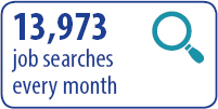 13973 job searches every month